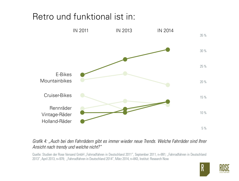 Bike trends 2014 infografik for Versand deutschland