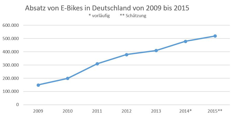 Infografik: Wie das Diagramm zeigt, beschreibt der Absatzmarkt für E-Bikes einen stetigen Zuwachs. Quelle: Statista. (c) Infografik: schwarzer.de