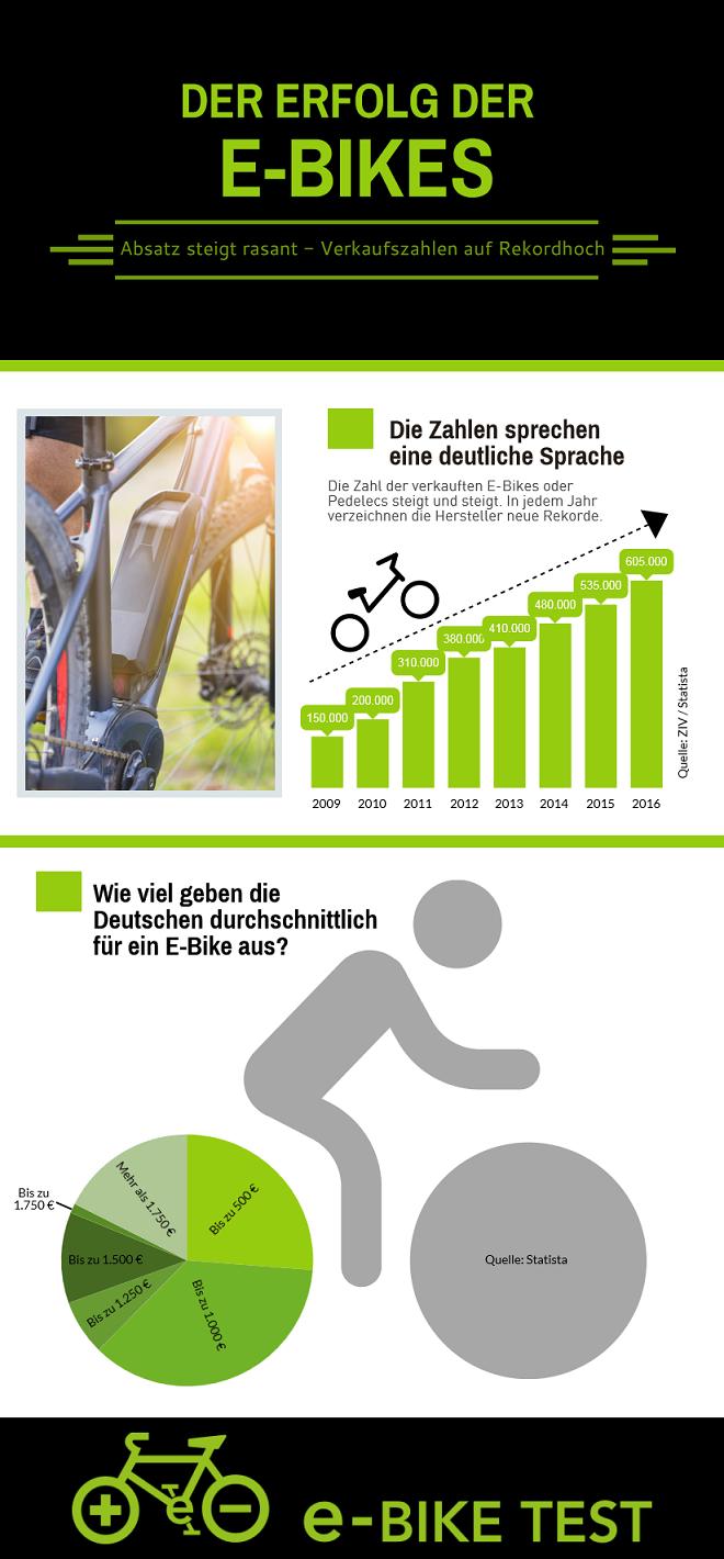 Ein in absehbarer Zeit nicht endender Boom: E-Bikes und Pedelecs sind im Trend.